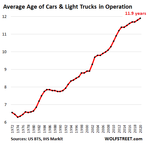 Us Auto Average Age 2020 - Average Age Of Cars & Trucks On The Road Sets Record, Will Jump During Pandemic As New-vehicle Sales Plunge To 1970s Level - Economic News