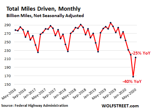 Us Auto Miles Driven 2020 05 Monthly - Average Age Of Cars & Trucks On The Road Sets Record, Will Jump During Pandemic As New-vehicle Sales Plunge To 1970s Level - Economic News