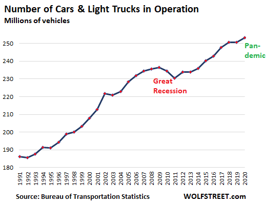 Us Auto Passenger Vehicles In Operation - Average Age Of Cars & Trucks On The Road Sets Record, Will Jump During Pandemic As New-vehicle Sales Plunge To 1970s Level - Economic News