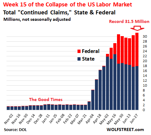 Never Before Have I Seen So Much Fake Unemployment & Jobs Data by the Bureau of Labor Statistics. Labor Department Nails It