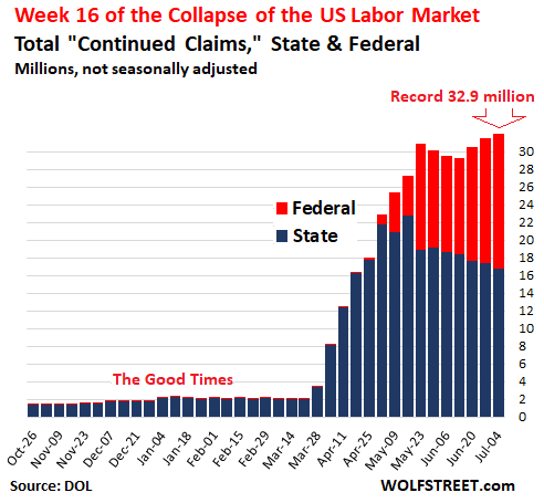Unemployment Claims Hit New Record: 32.9 Million State & Federal. Week 16 of U.S. Labor Market Collapse