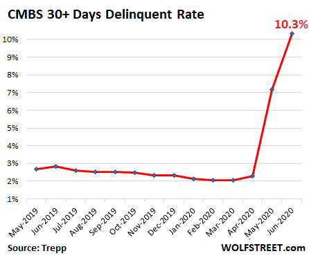 wolfstreet.com - Mall and Hotel Loans Are Blowing up Commercial Mortgage-Backed Securities