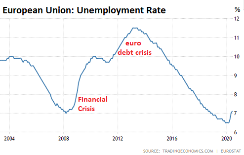 Bite The Bullet Or Extend Pretend Unemployment In Europe Wolf Street