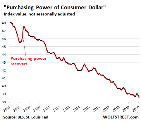 Dollar's Purchasing Power Drops to Lowest Ever. Inflation Heats Up, as Fed  Wants, After Simultaneous Supply & Demand Shocks | Wolf Street
