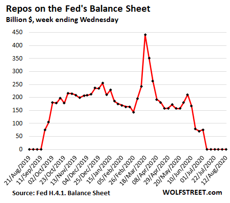 Week 9 Since Peak-QE: Update on the Fed's Assets