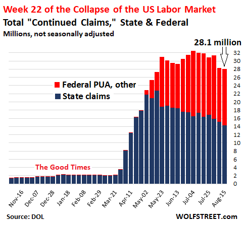 Continued Claims chart