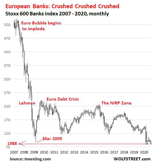 https://wolfstreet.com/wp-content/uploads/2020/09/EU-Banks-Bank-Stoxx-600-Index-2006_2020-09-21.png