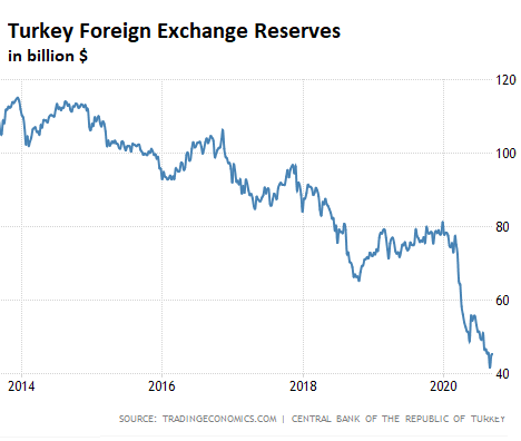 The Situation in the Ukraine. #28 - Page 18 Turkey-foreign-exchange-reserves-2020-09-17