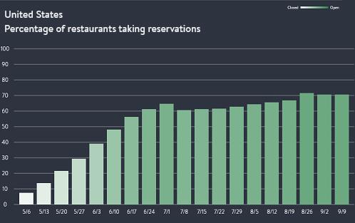 US-Restaurants-2020-09-15-US-taking-reservations.png