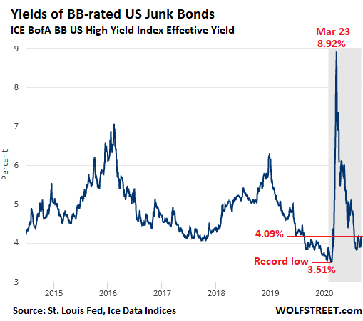 https://wolfstreet.com/wp-content/uploads/2020/09/US-junk-bond-bb-yield-2020-09-11_.png