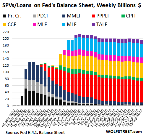 https://wolfstreet.com/wp-content/uploads/2020/10/US-Fed-Balance-sheet-2020-10-22-SPV.png