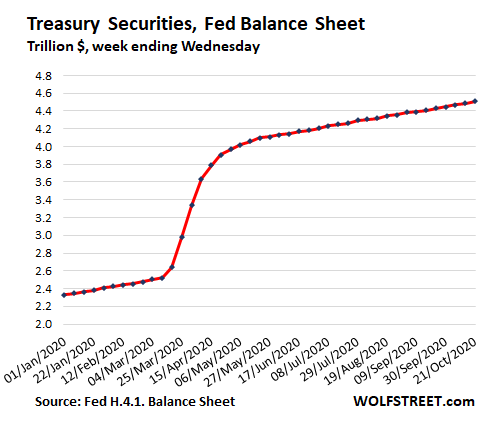 https://wolfstreet.com/wp-content/uploads/2020/10/US-Fed-Balance-sheet-2020-10-22-Treasuries.png