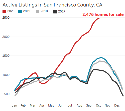 Housing Market Goes Nuts, Everyone Sees it, But it Can't Last 5