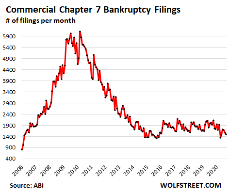 Twisted Bailout Economy Chapter 11 Bankruptcies Surged But Commercial Chapter 13 Bankruptcies Plunged 420 000 Small Businesses Closed Quietly Highest Rate Ever Wolf Street