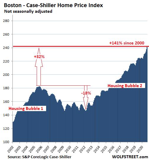 US-Housing-Case-Shiller-Boston-2020-11-24.png