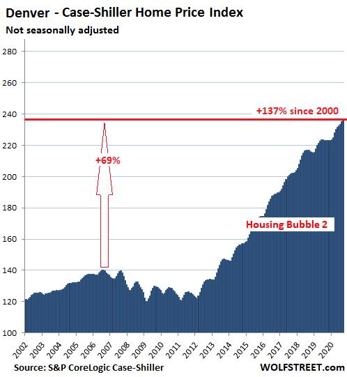 US-Housing-Case-Shiller-Denver-2020-11-24.png