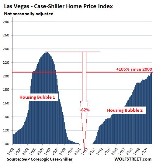 US-Housing-Case-Shiller-Las-Vegas-2020-11-24.png