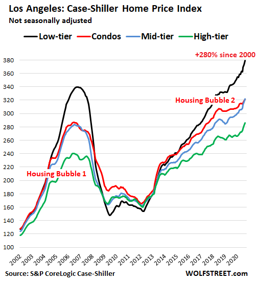 US-Housing-Case-Shiller-Los-Angeles-2020-11-24-tiers.png