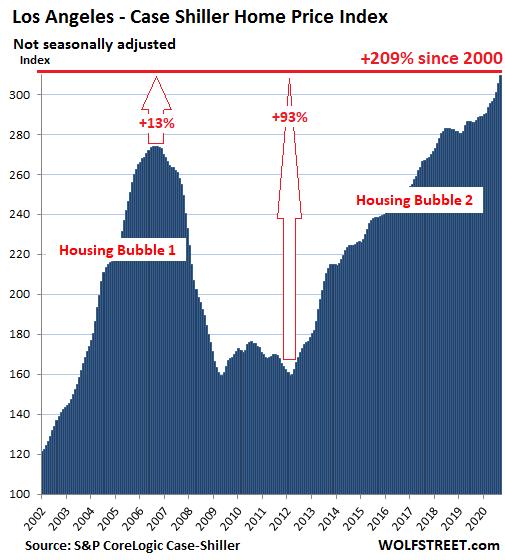 US-Housing-Case-Shiller-Los-Angeles-2020-11-24.png