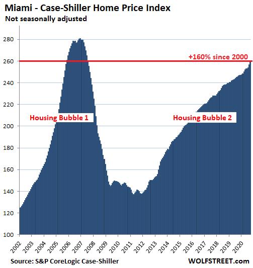 US-Housing-Case-Shiller-Miami-2020-11-24.png