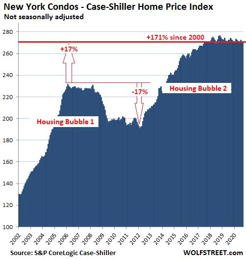 US-Housing-Case-Shiller-New-York-condos-2020-11-24.png