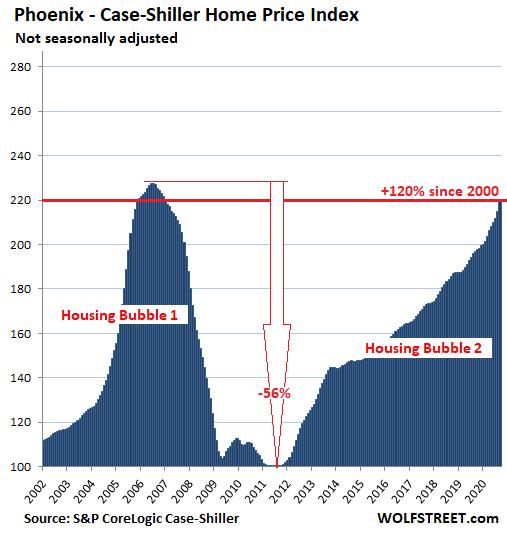 US-Housing-Case-Shiller-Phoenix-2020-11-24.png