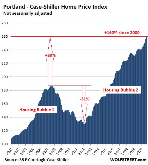 US-Housing-Case-Shiller-Portland-2020-11-24.png