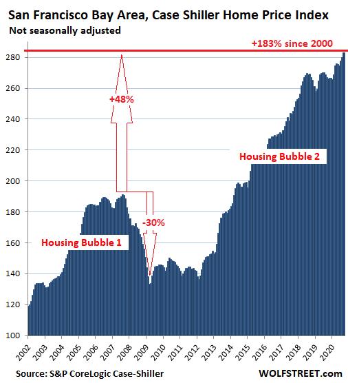 US-Housing-Case-Shiller-San-Francisco-Bay-Area-2020-11-24.png