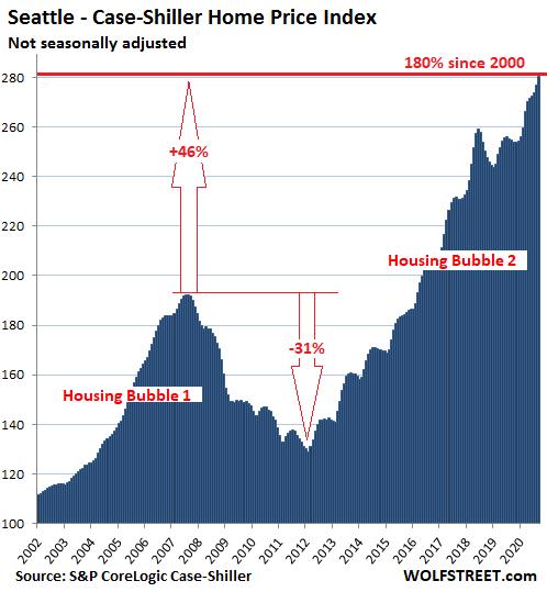 US-Housing-Case-Shiller-Seattle-2020-11-24.png
