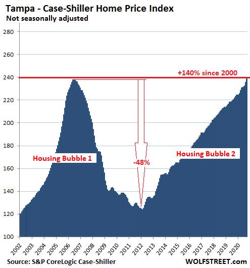 US-Housing-Case-Shiller-Tampa-2020-11-24.png