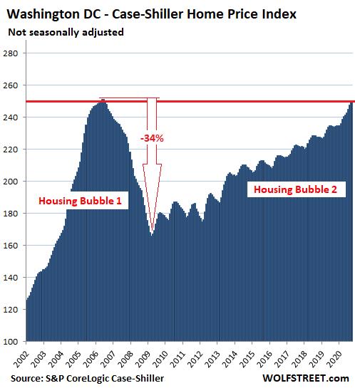 US-Housing-Case-Shiller-Wash-DC-2020-11-24.png