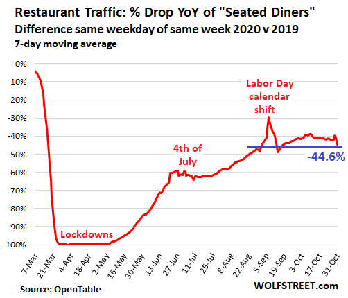 US-Restaurants-2020-11-01-seated-diners-US.png