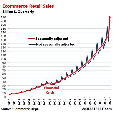 US-retail-sales-2020-q3-ecommerce-SA-NSA.png