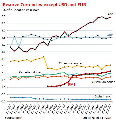 Dollar Decline