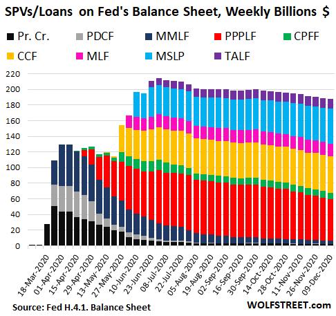 US-Fed-Balance-sheet-2020-12-11-SPV-.png