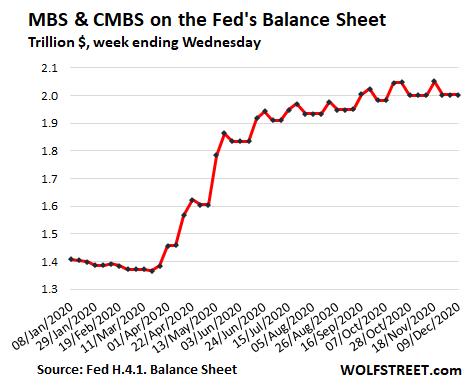 US-Fed-Balance-sheet-2020-12-11-mbs-2020.png