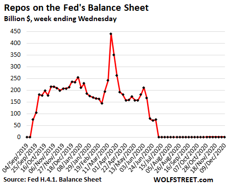 US-Fed-Balance-sheet-2020-12-11-repos-.png