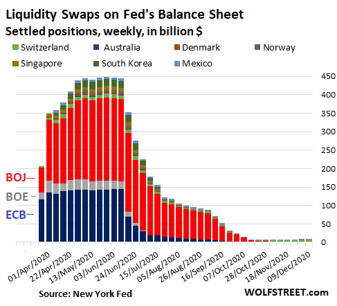 https://wolfstreet.com/wp-content/uploads/2020/12/US-Fed-Balance-sheet-2020-12-11-swaps-country.png