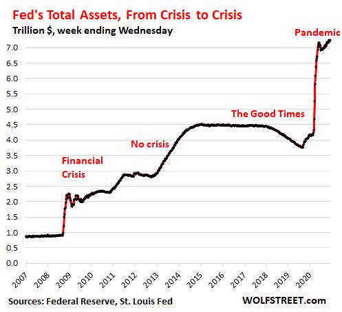 US-Fed-Balance-sheet-2020-12-11-total-2020-long-term.png