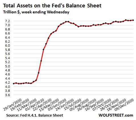 US-Fed-Balance-sheet-2020-12-11-total-2020.png