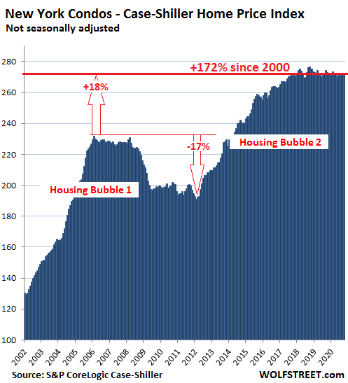US-Housing-Case-Shiller-New-York-condos-