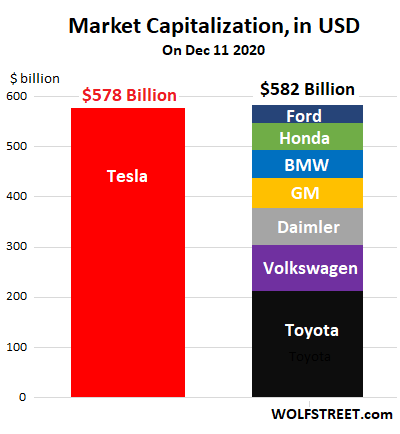 Tesla Quadruple Wtf Chart Of The Year It Should Just Sell Shares On Autopilot At Huge Prices And Exit Sordid Business Of Making Cars Wolf Street