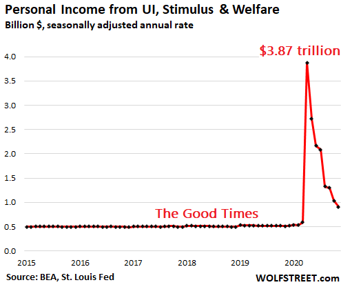 Majestic Overshoot of Stimulus Money Ended. Faced with Second Wave, Americans Cut Back, Even on Durable Goods 2