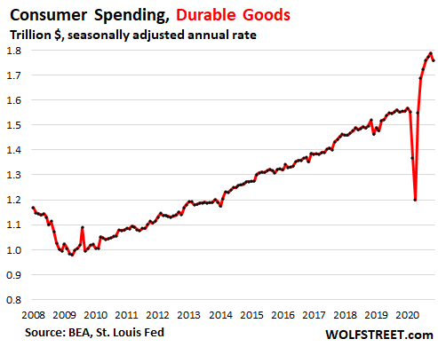Majestic Overshoot of Stimulus Money Ended. Faced with Second Wave, Americans Cut Back, Even on Durable Goods 6