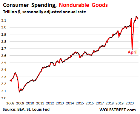 Majestic Overshoot of Stimulus Money Ended. Faced with Second Wave, Americans Cut Back, Even on Durable Goods 7
