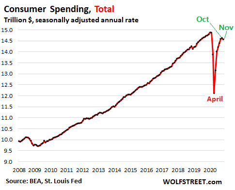 Majestic Overshoot of Stimulus Money Ended. Faced with Second Wave, Americans Cut Back, Even on Durable Goods 5