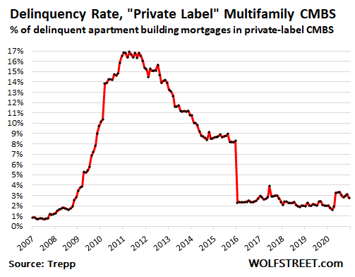 Eviction Bans, Surging Apartment Vacancy Rates Trip up CMBS Backed by 43 Apartment Buildings 1