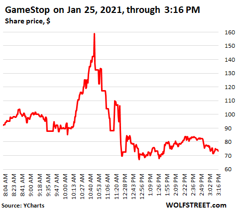 After Skyrocketing In Majestic Short Squeeze Gamestop Shares Collapse 54 In Hours The Zoo Has Gone Nuts Wolf Street