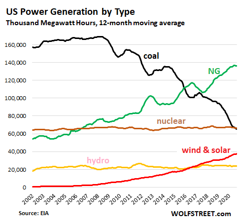 [Image: US-Power-generation-by-source-2021-01-12.png]