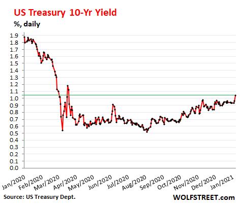 US-Treasury-yield-10-year-2021-01-06.png